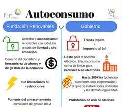 Comparativa Entre El Proyecto De RD De Autoconsumo Del Gobierno Con La Propuesta De La Fundación Renovables